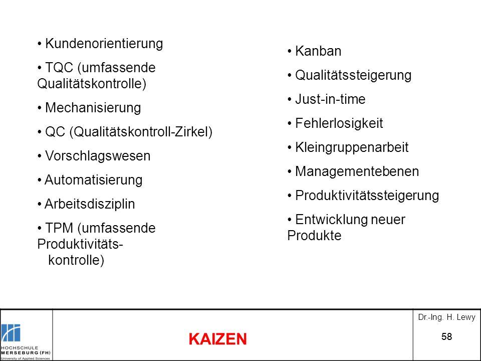 58 KAIZEN Kundenorientierung TQC (umfassende Qualitätskontrolle) Mechanisierung QC (Qualitätskontroll-Zirkel) Vorschlagswesen Automatisierung Arbeitsd
