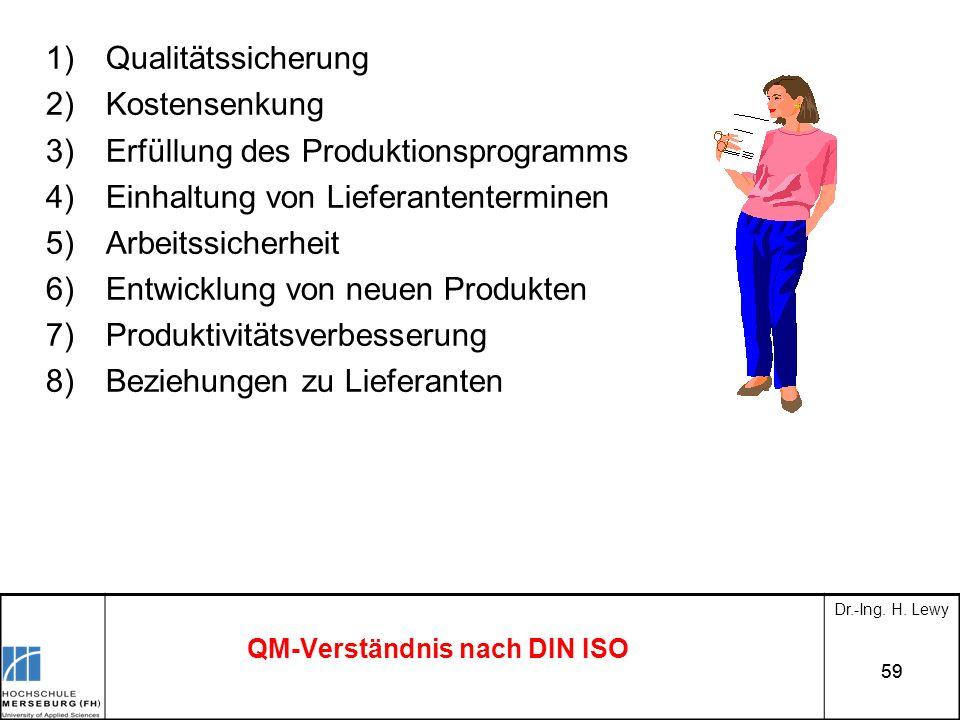 59 QM-Verständnis nach DIN ISO 1)Qualitätssicherung 2)Kostensenkung 3)Erfüllung des Produktionsprogramms 4)Einhaltung von Lieferantenterminen 5)Arbeit