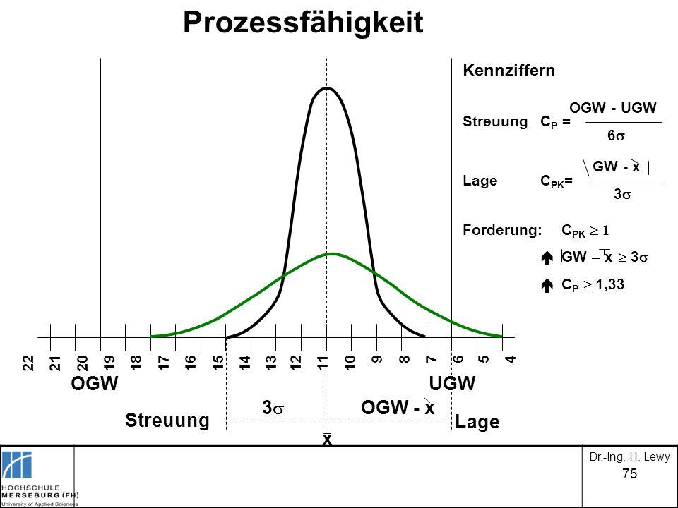 75 Prozessfähigkeit 22 21 20 19 18 17 16 15 14 13 12 11 10 9 8 7 6 5 4 OGW UGW 3 OGW - x x Streuung Lage Kennziffern OGW - UGW StreuungC P = 6 GW - x