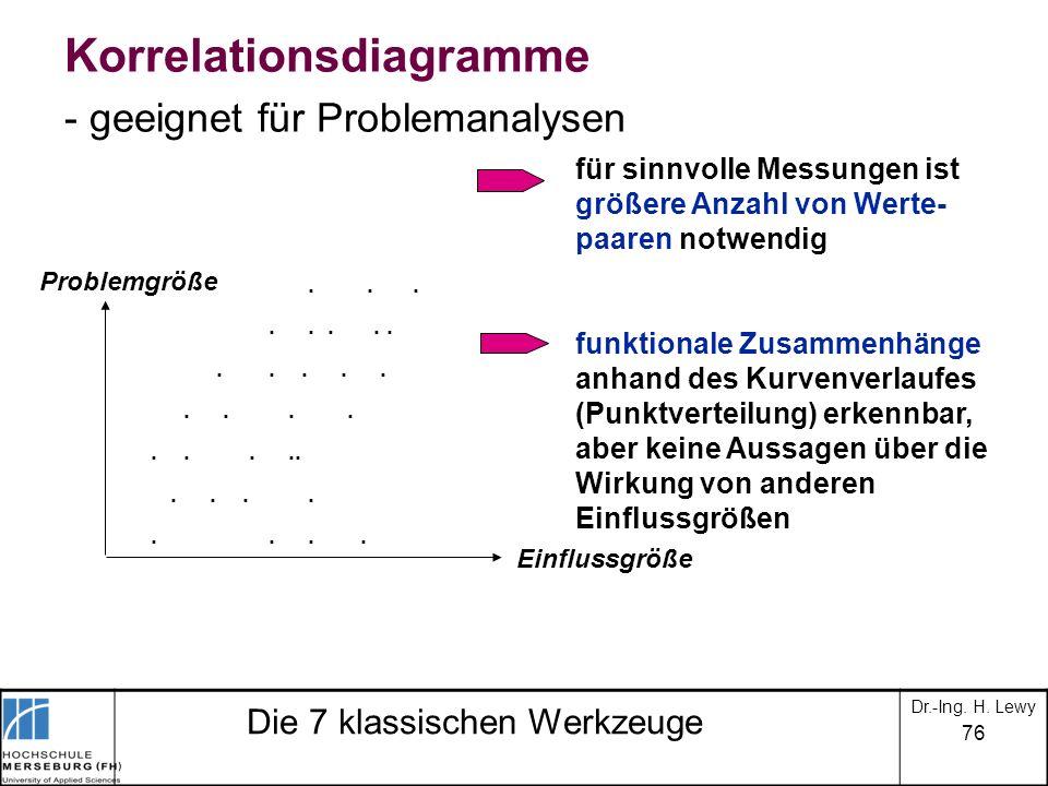 76 Die 7 klassischen Werkzeuge Korrelationsdiagramme - geeignet für Problemanalysen Problemgröße Einflussgröße..................... für sinnvolle Mess