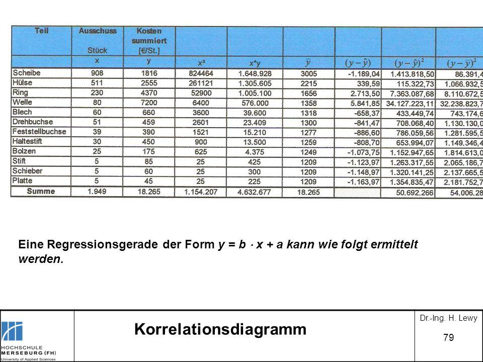 79 Korrelationsdiagramm Dr.-Ing. H. Lewy Eine Regressionsgerade der Form y = b x + a kann wie folgt ermittelt werden. Korrelationsdiagramm