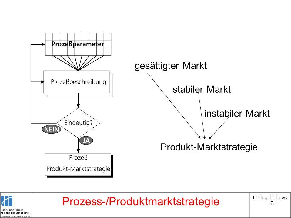 88 Prozess-/Produktmarktstrategie Dr.-Ing. H. Lewy gesättigter Markt stabiler Markt instabiler Markt Produkt-Marktstrategie