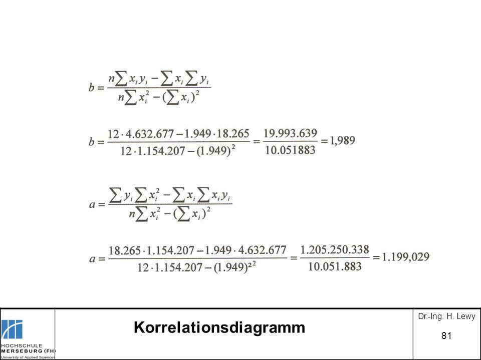 81 Dr.-Ing. H. Lewy Korrelationsdiagramm