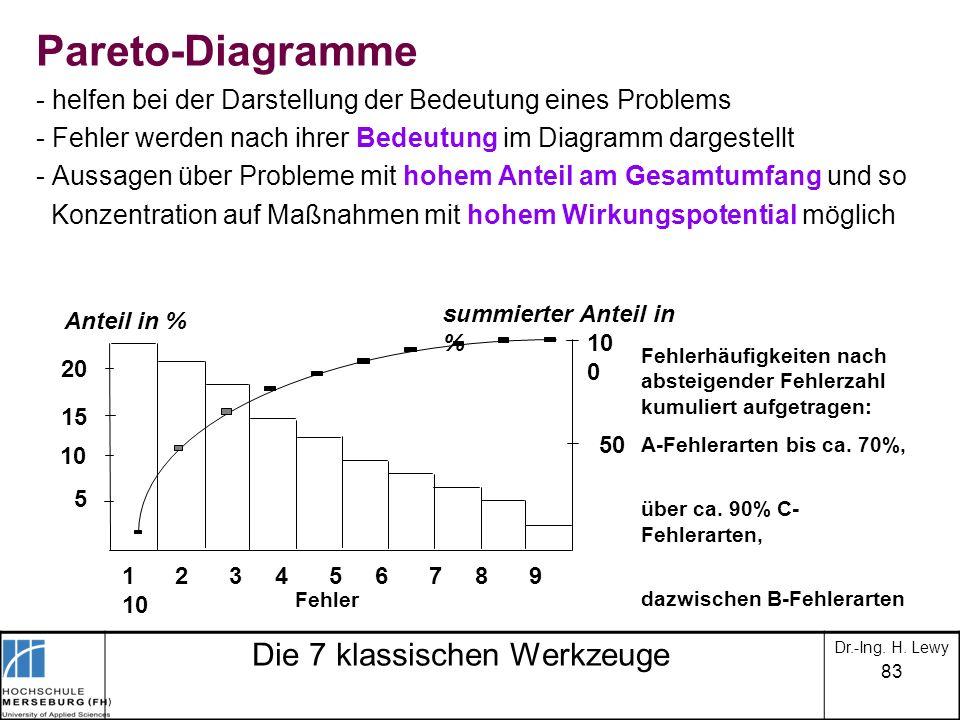 83 Die 7 klassischen Werkzeuge Pareto-Diagramme - helfen bei der Darstellung der Bedeutung eines Problems - Fehler werden nach ihrer Bedeutung im Diag