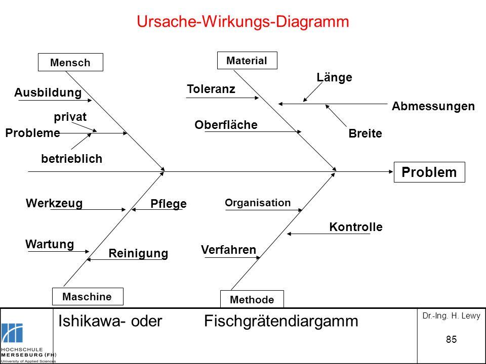 85 Ursache-Wirkungs-Diagramm Mensch Material Maschine Methode Problem Ausbildung privat Probleme betrieblich Toleranz Oberfläche Abmessungen Länge Bre
