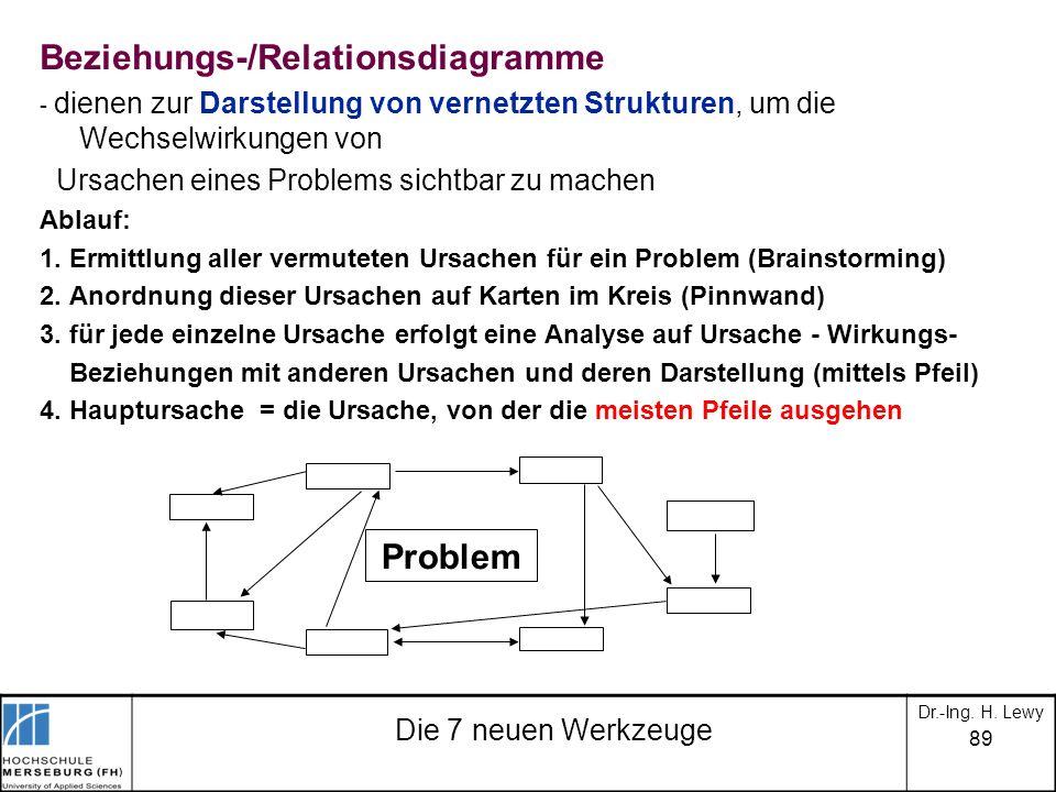 89 Die 7 neuen Werkzeuge Beziehungs-/Relationsdiagramme - dienen zur Darstellung von vernetzten Strukturen, um die Wechselwirkungen von Ursachen eines