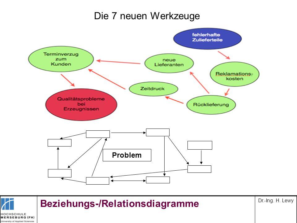 Die 7 neuen Werkzeuge Problem Beziehungs-/Relationsdiagramme Dr.-Ing. H. Lewy