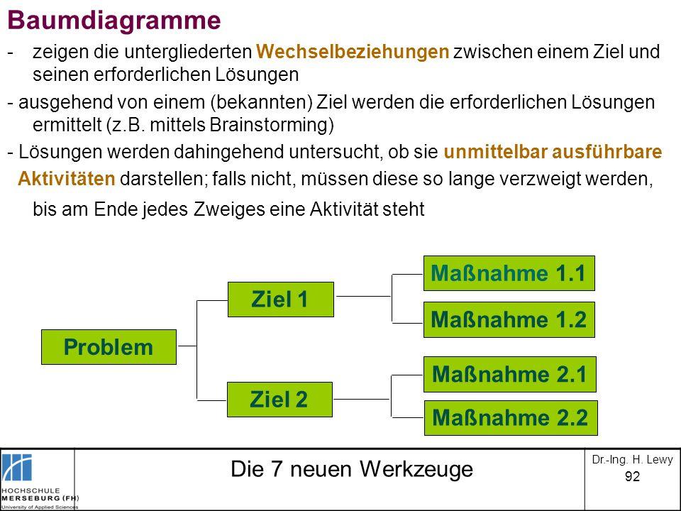 92 Die 7 neuen Werkzeuge Baumdiagramme -zeigen die untergliederten Wechselbeziehungen zwischen einem Ziel und seinen erforderlichen Lösungen - ausgehe