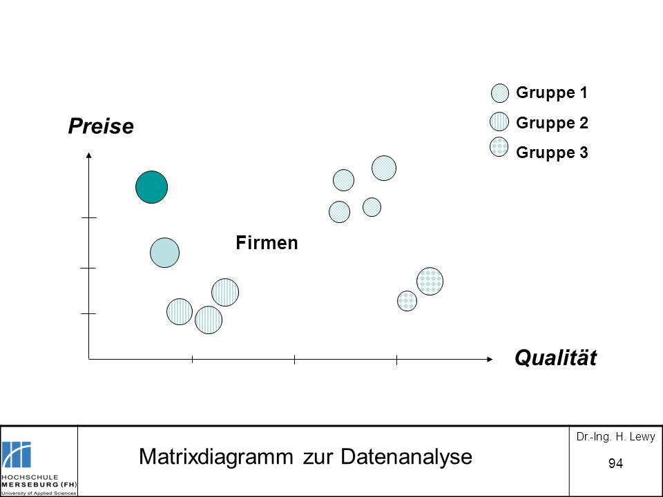 94 Matrixdiagramm zur Datenanalyse Preise Qualität Firmen Gruppe 1 Gruppe 2 Gruppe 3 Dr.-Ing. H. Lewy