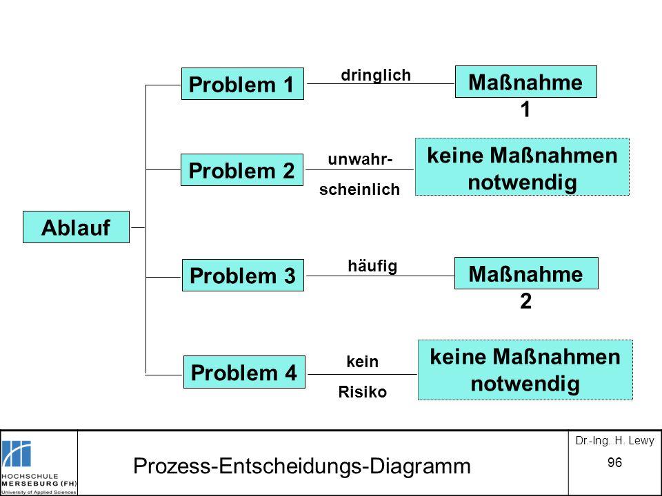 96 Prozess-Entscheidungs-Diagramm Maßnahme 1 keine Maßnahmen notwendig Maßnahme 2 keine Maßnahmen notwendig Ablauf Problem 1 Problem 2 Problem 3 Probl