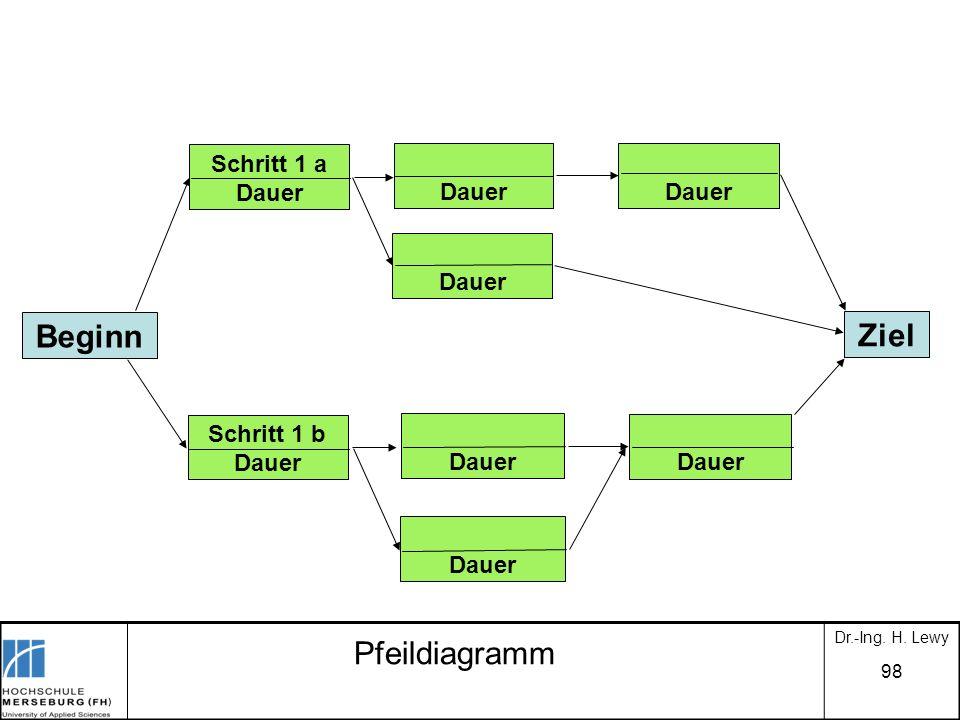 98 Pfeildiagramm Beginn Schritt 1 b Dauer Dauer Ziel Schritt 1 a Dauer Dauer Dr.-Ing. H. Lewy