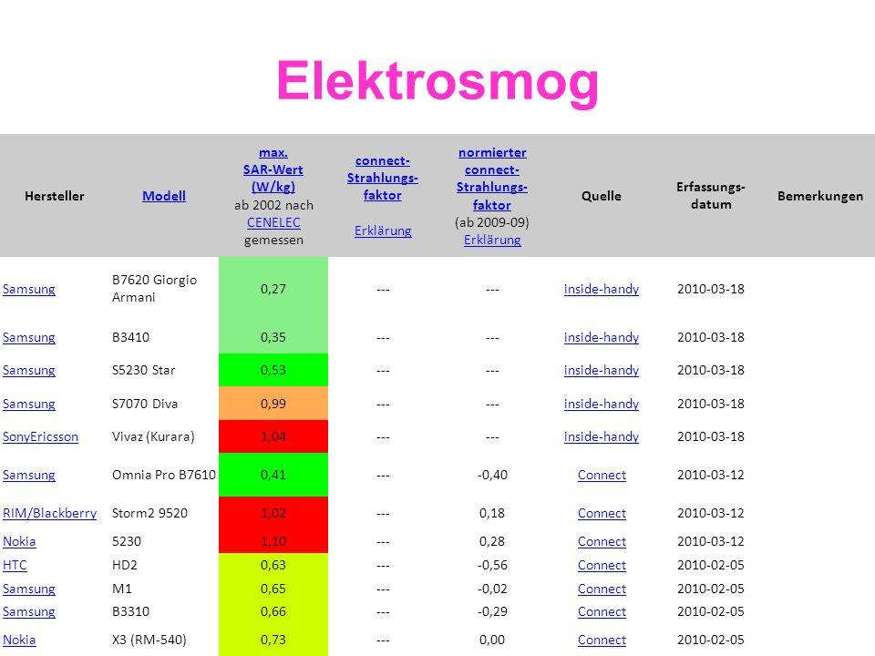 Elektrosmog HerstellerModell max. SAR-Wert (W/kg) max. SAR-Wert (W/kg) ab 2002 nach CENELEC gemessen CENELEC connect- Strahlungs- faktor Erklärung nor