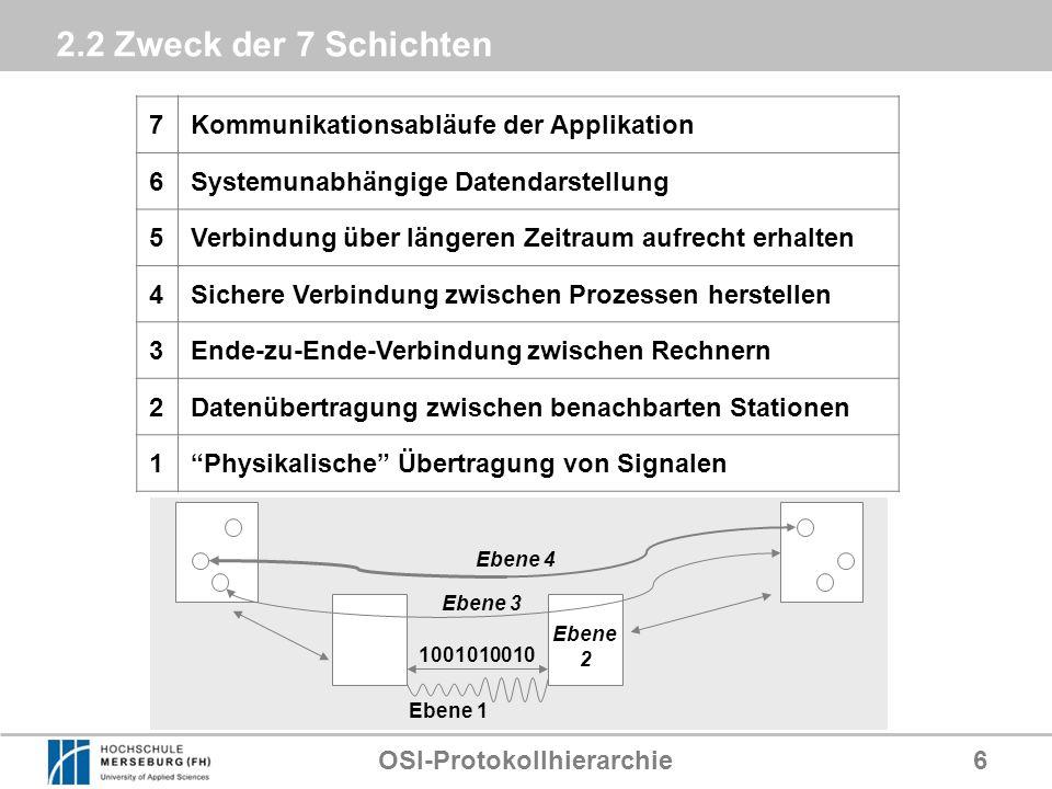 OSI-Protokollhierarchie6 2.2 Zweck der 7 Schichten 7Kommunikationsabläufe der Applikation 6Systemunabhängige Datendarstellung 5Verbindung über längere