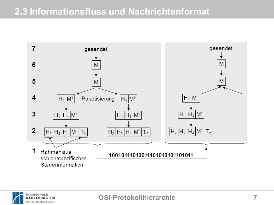 OSI-Protokollhierarchie18 2.8 Protocol-Stack Beispiel: GSM- Protokoll- Stack Wireless Application Environment (WAE) User interface on the phone, WAE contains the Wireless Markup Language (WML) Wireless Session Protocol (WSP) Wireless Transaction Protocol (WTP) Runs on top of a datagram service such as User Datagram Protocol (UDP) Wireless Transport Layer Security (WTLS) Wireless Datagram Protocol (WDP) Bearers e.g.