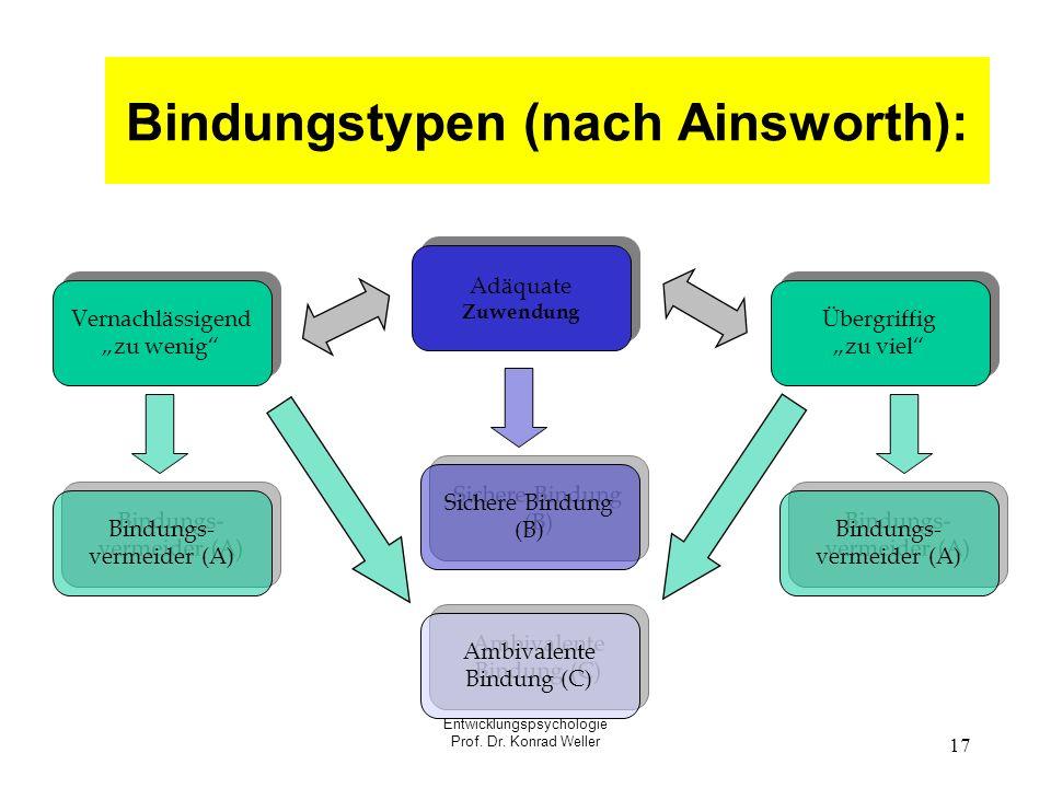 Entwicklungspsychologie Prof. Dr. Konrad Weller 17 Bindungstypen (nach Ainsworth): Adäquate Zuwendung Adäquate Zuwendung Übergriffig zu viel Übergriff