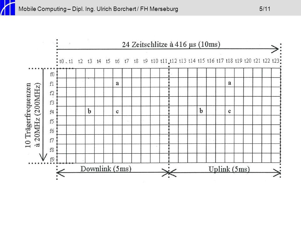 Mobile Computing – Dipl. Ing. Ulrich Borchert / FH Merseburg5/11