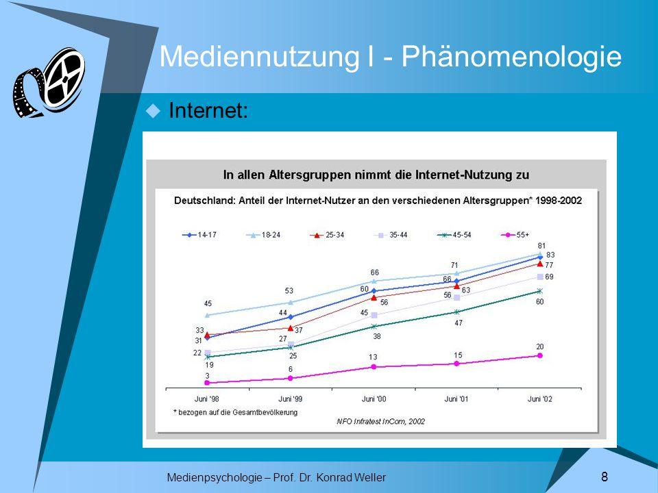 Medienpsychologie – Prof. Dr. Konrad Weller 8 Mediennutzung I - Phänomenologie Internet: