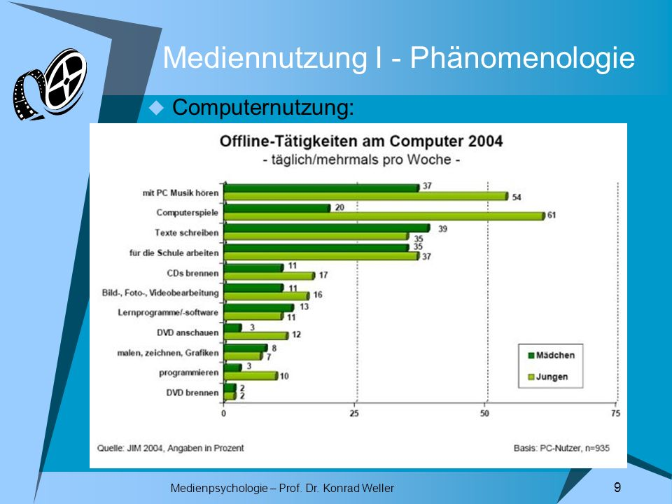 Medienpsychologie – Prof. Dr. Konrad Weller 10 Mediennutzung I - Phänomenologie Computernutzung: