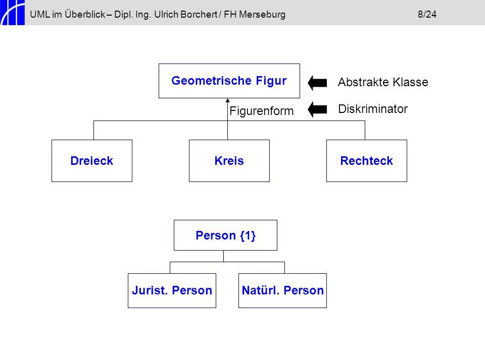 UML im Überblick – Dipl. Ing. Ulrich Borchert / FH Merseburg8/24 Geometrische Figur DreieckRechteckKreis Figurenform Diskriminator Abstrakte Klasse Pe