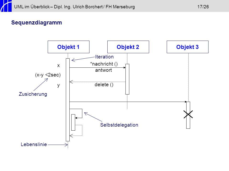 UML im Überblick – Dipl.Ing.