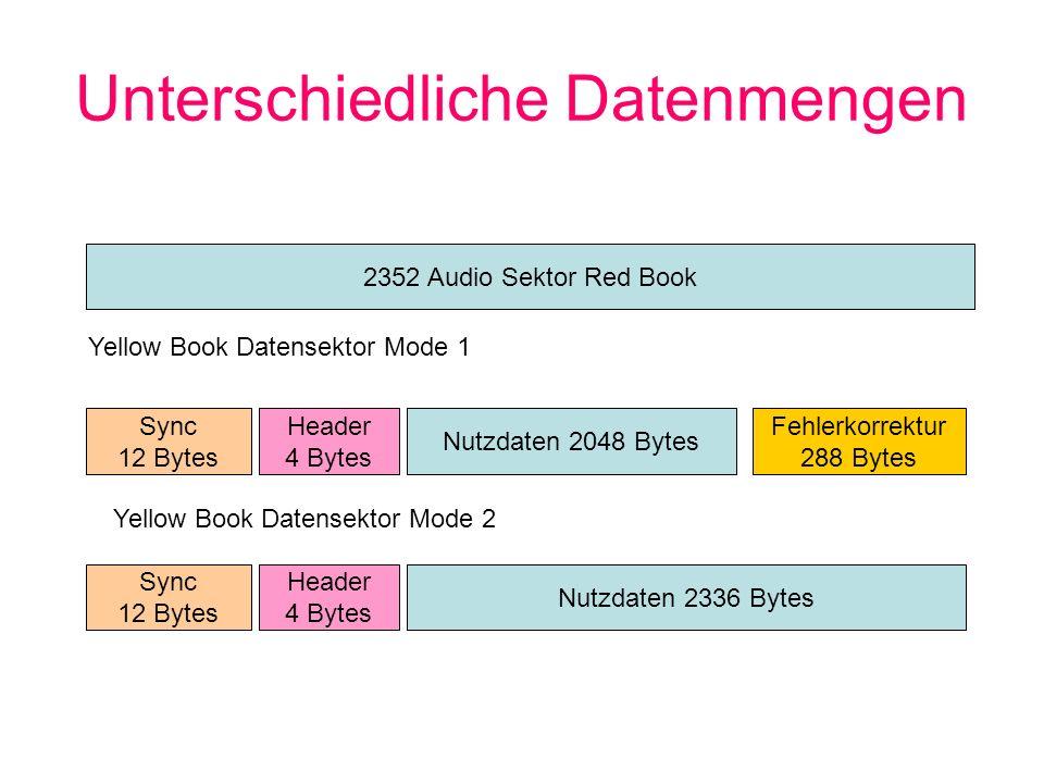 Unterschiedliche Datenmengen 2352 Audio Sektor Red Book Sync 12 Bytes Header 4 Bytes Nutzdaten 2048 Bytes Fehlerkorrektur 288 Bytes Yellow Book Datens
