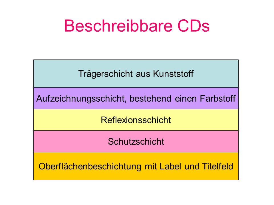 Beschreibbare CDs Trägerschicht aus Kunststoff Aufzeichnungsschicht, bestehend einen Farbstoff Reflexionsschicht Schutzschicht Oberflächenbeschichtung