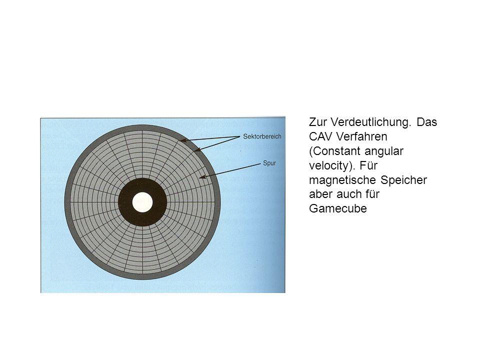 Zur Verdeutlichung. Das CAV Verfahren (Constant angular velocity). Für magnetische Speicher aber auch für Gamecube