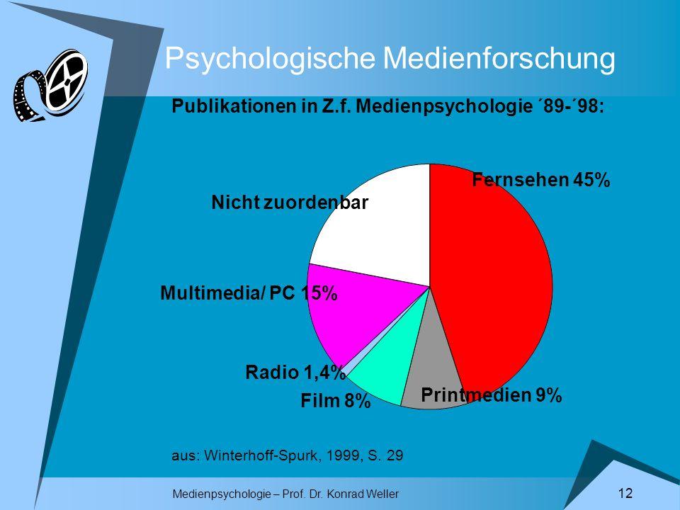 Medienpsychologie – Prof. Dr. Konrad Weller 12 Psychologische Medienforschung Fernsehen 45% Printmedien 9% Film 8% Radio 1,4% Multimedia/ PC 15% Nicht