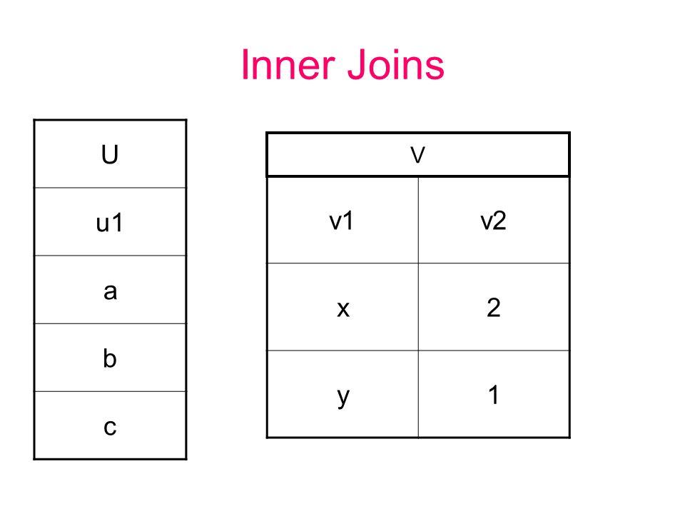 Inner Joins U u1 a b c v1v2 x2 y1 V