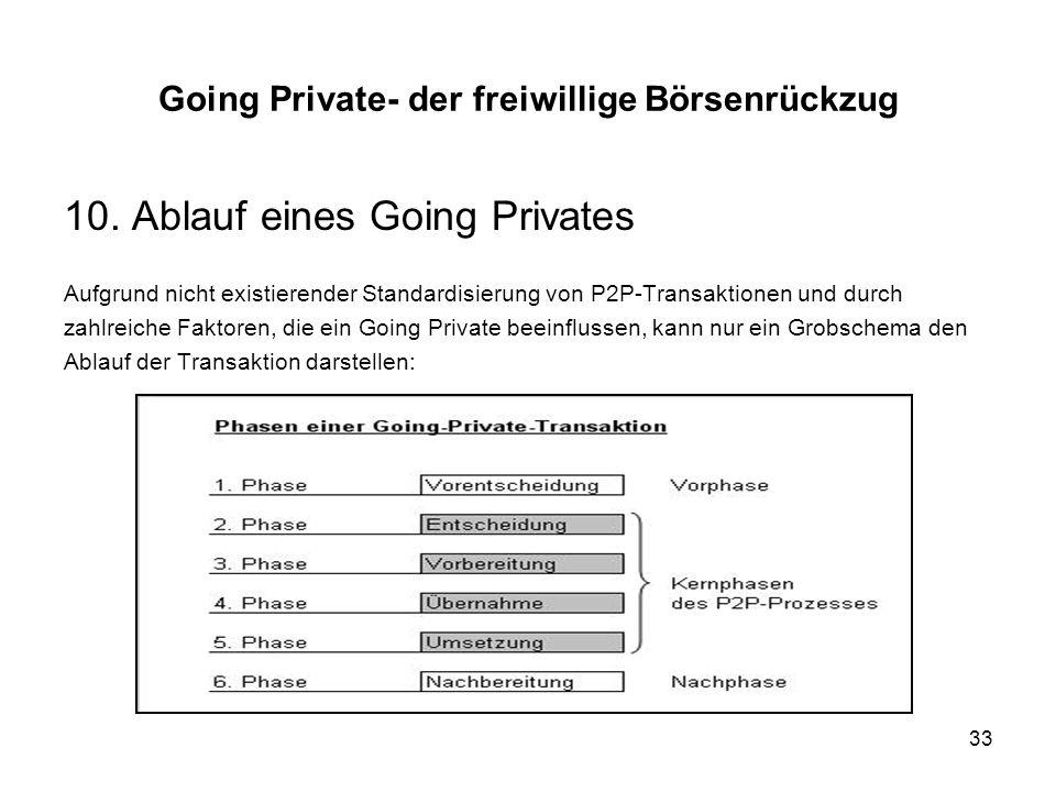 33 10. Ablauf eines Going Privates Aufgrund nicht existierender Standardisierung von P2P-Transaktionen und durch zahlreiche Faktoren, die ein Going Pr