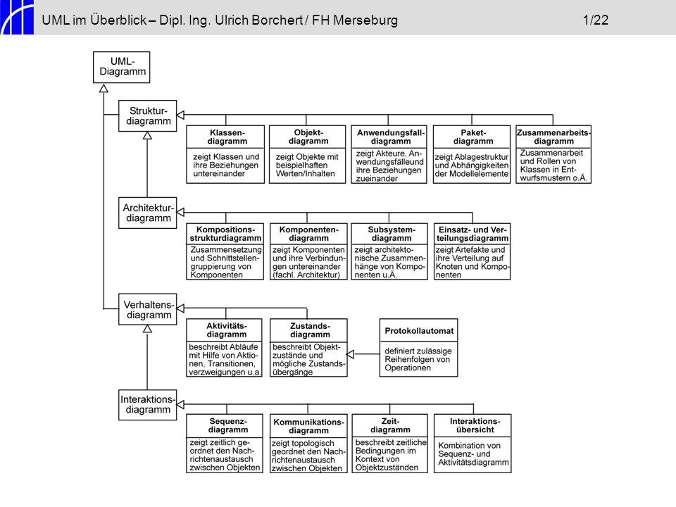 UML im Überblick – Dipl.Ing. Ulrich Borchert / FH Merseburg12/22 Für UML gilt dies nicht.