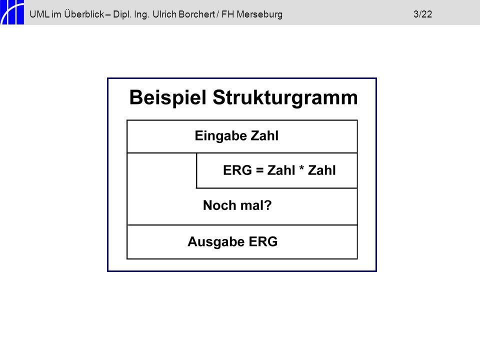 Eingabe: Zahl UML im Überblick – Dipl.Ing.