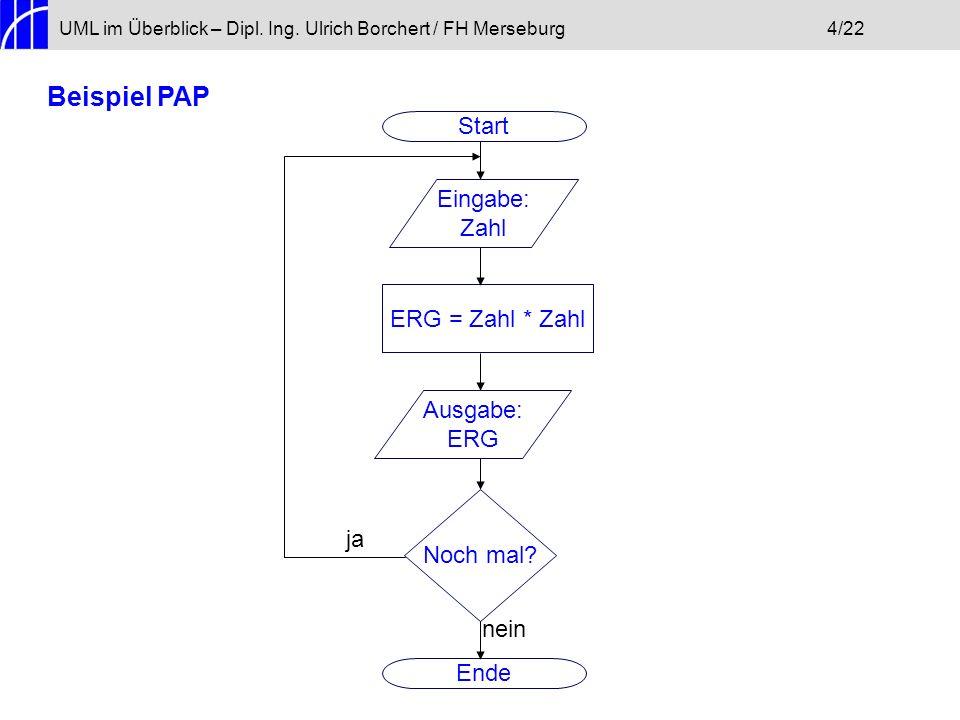 Eingabe: Zahl UML im Überblick – Dipl. Ing. Ulrich Borchert / FH Merseburg4/22 Start Beispiel PAP Ende ERG = Zahl * Zahl Ausgabe: ERG Noch mal? nein j