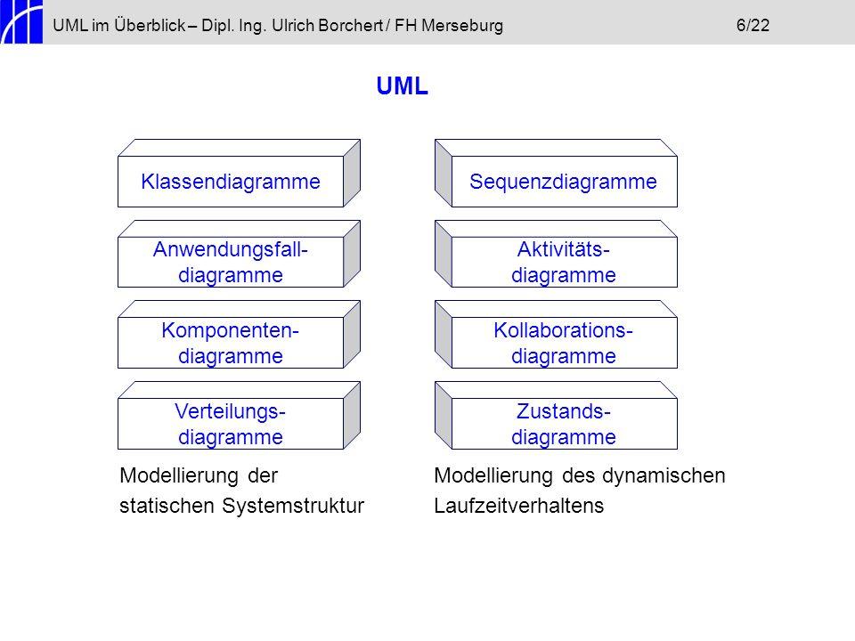 UML im Überblick – Dipl. Ing. Ulrich Borchert / FH Merseburg6/22 UML Klassendiagramme Anwendungsfall- diagramme Komponenten- diagramme Verteilungs- di