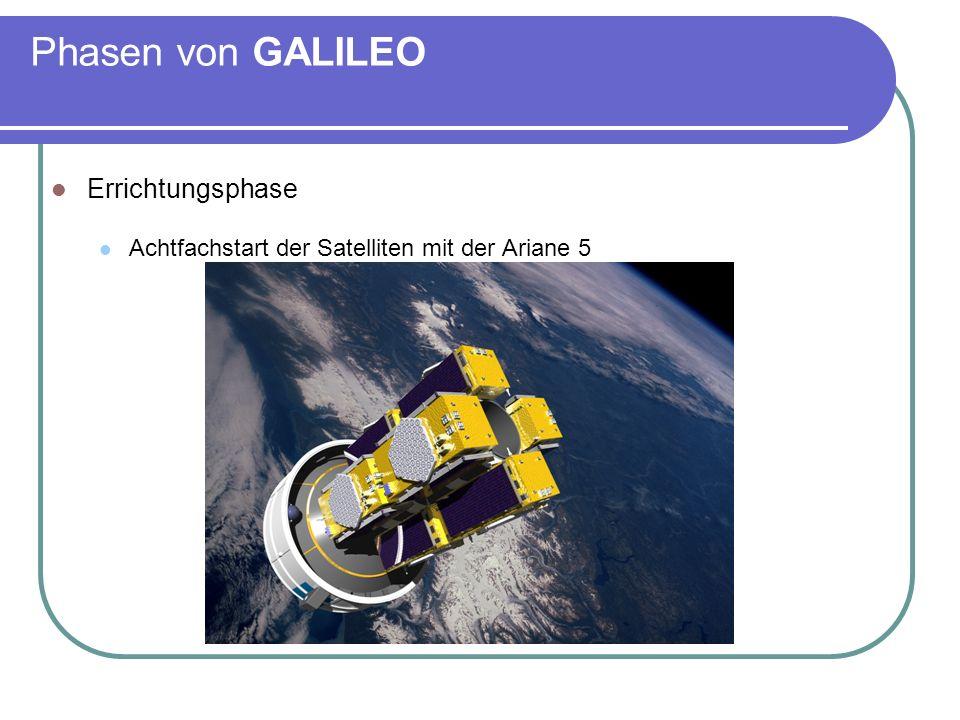 Phasen von GALILEO Errichtungsphase Achtfachstart der Satelliten mit der Ariane 5