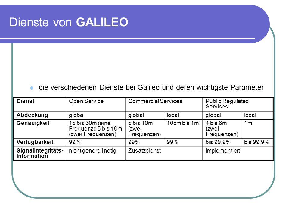 Dienste von GALILEO die verschiedenen Dienste bei Galileo und deren wichtigste Parameter DienstOpen ServiceCommercial ServicesPublic Regulated Service