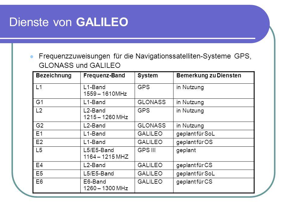 Dienste von GALILEO Frequenzzuweisungen für die Navigationssatelliten-Systeme GPS, GLONASS und GALILEO BezeichnungFrequenz-BandSystemBemerkung zu Dien