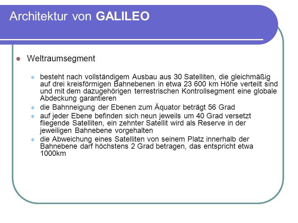 Architektur von GALILEO Weltraumsegment besteht nach vollständigem Ausbau aus 30 Satelliten, die gleichmäßig auf drei kreisförmigen Bahnebenen in etwa