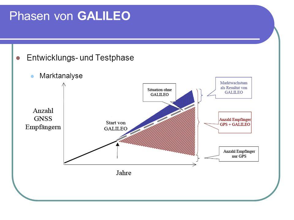 Architektur von GALILEO Bodensegment Kern des Bodensegments bilden zwei GALILEO-Kontrollzentren in Deutschland sowie in Italien das künftige GALILEO-Hauptkontrollzentrum wird am DLR-Standort Oberpfaffenhofen errichtet und von dort aus der Regelbetrieb der 30- Satelliten-Konstellation über mindestens 20 Jahre hinweg durchgeführt ein umfassendes zweites GALILEO-Kontrollzentrum mit eigenen Aufgaben für den Regelbetrieb soll in Fucino (Italien) entstehen, es fungiert auch bei auftretenden Problemen als Backup-Einrichtung