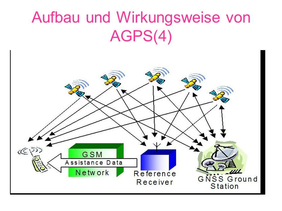 Aufbau und Wirkungsweise von AGPS(4)