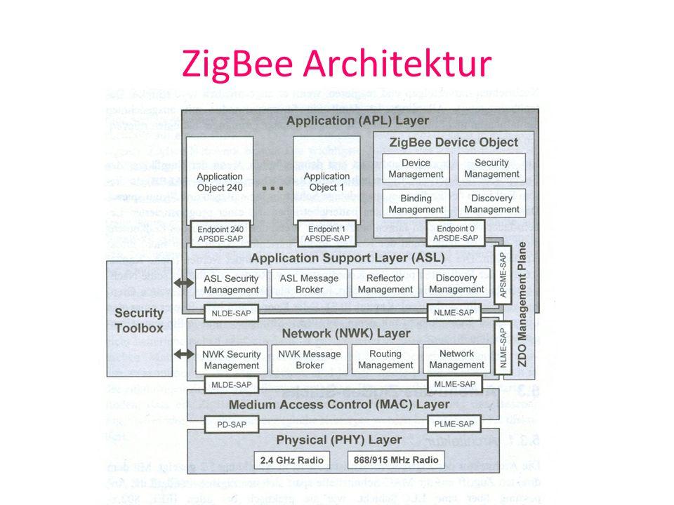 ZigBee Architektur