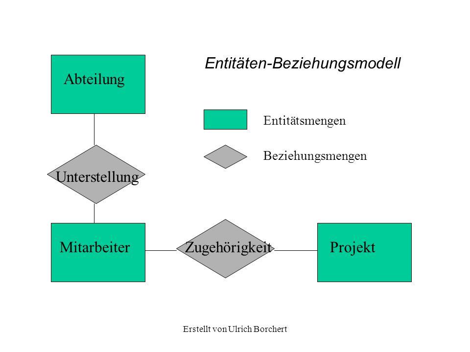 Erstellt von Ulrich Borchert Entitäten-Beziehungsmodell Entitätsmengen Beziehungsmengen Abteilung Unterstellung MitarbeiterZugehörigkeitProjekt