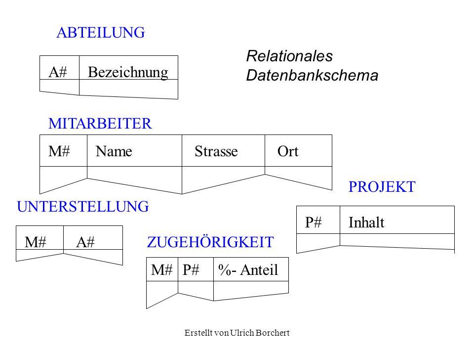 Erstellt von Ulrich Borchert A#Bezeichnung M#NameStrasseOrt P#Inhalt M#A# M#P#%- Anteil ABTEILUNG MITARBEITER UNTERSTELLUNG ZUGEHÖRIGKEIT PROJEKT Rela