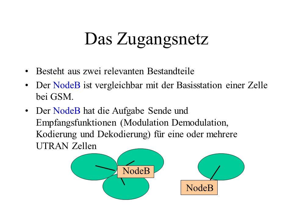 Das Zugangsnetz Besteht aus zwei relevanten Bestandteile Der NodeB ist vergleichbar mit der Basisstation einer Zelle bei GSM. Der NodeB hat die Aufgab