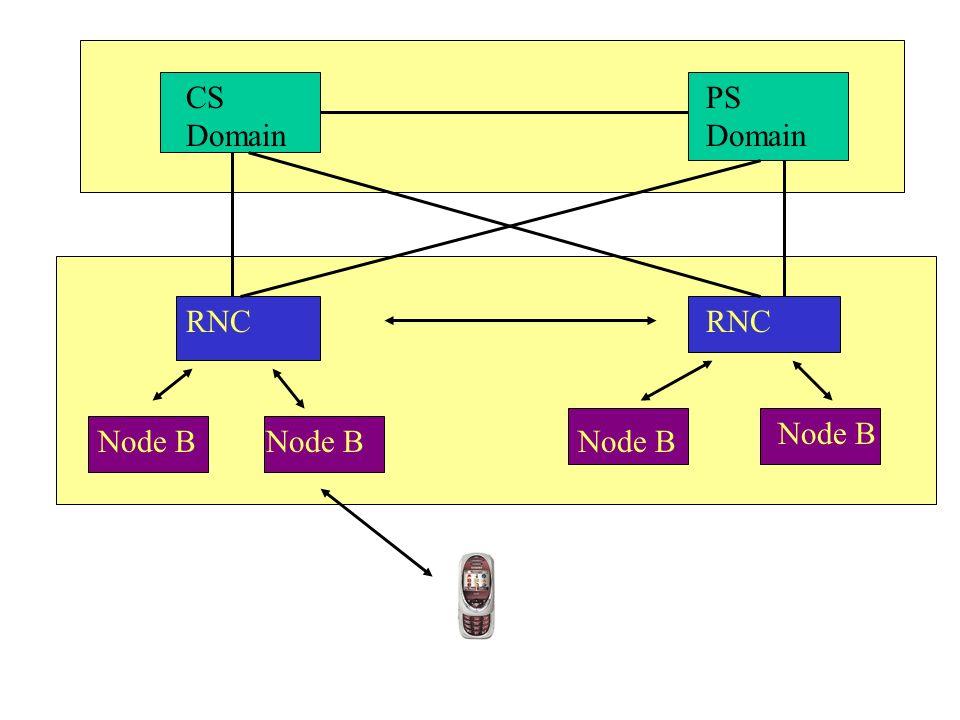 Node B CS Domain PS Domain RNC