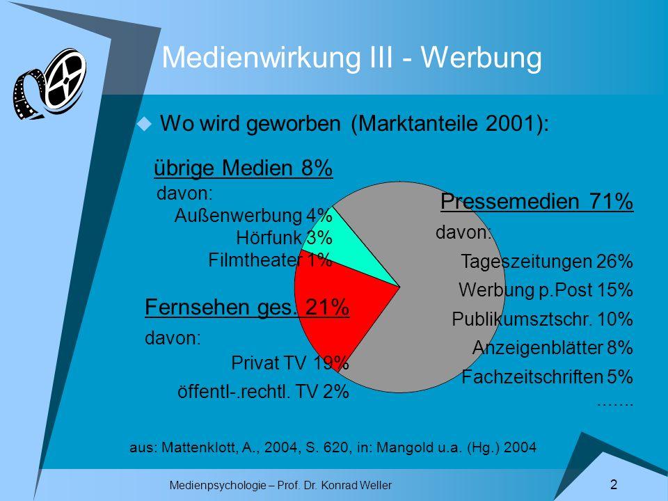 Medienpsychologie – Prof. Dr. Konrad Weller 2 Medienwirkung III - Werbung Wo wird geworben (Marktanteile 2001): Pressemedien 71% davon: Tageszeitungen