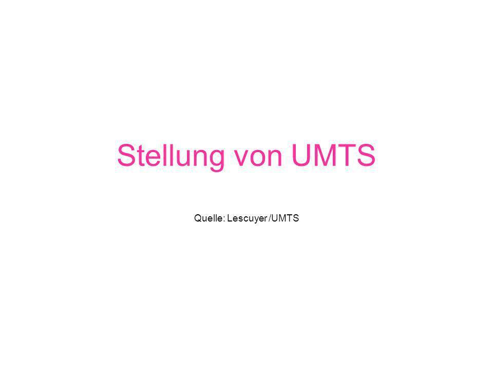 Stellung von UMTS Quelle: Lescuyer /UMTS