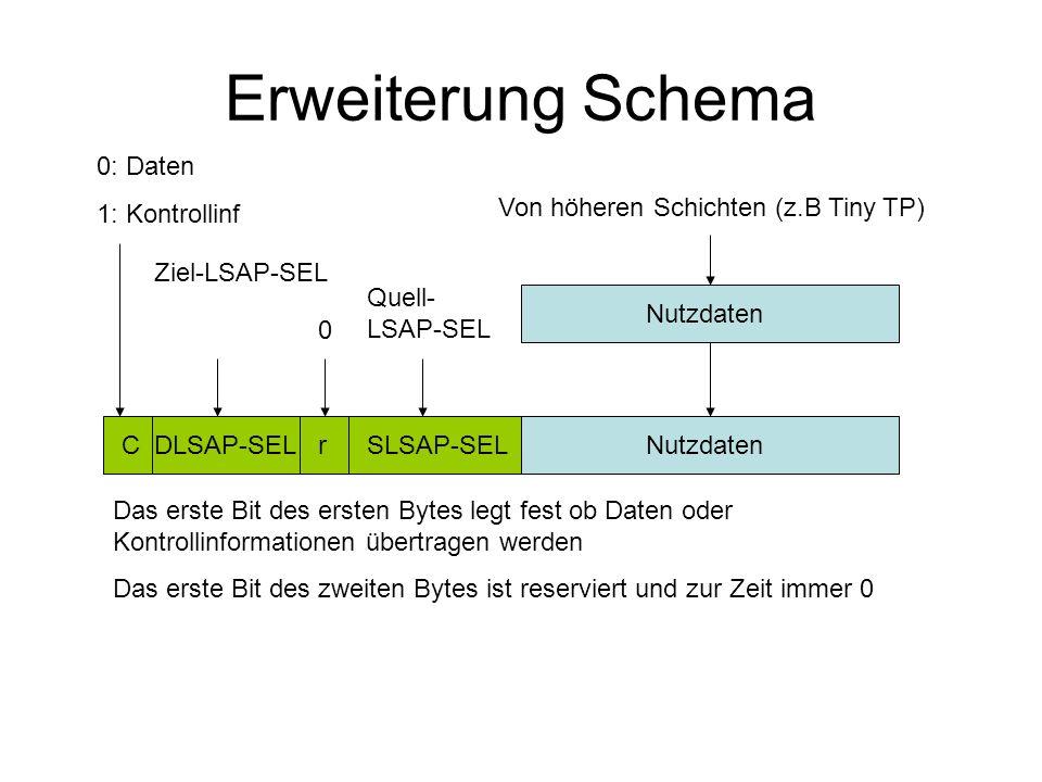 Erweiterung Schema Nutzdaten Von höheren Schichten (z.B Tiny TP) NutzdatenSLSAP-SELrDLSAP-SELC 0: Daten 1: Kontrollinf Ziel-LSAP-SEL 0 Quell- LSAP-SEL Das erste Bit des ersten Bytes legt fest ob Daten oder Kontrollinformationen übertragen werden Das erste Bit des zweiten Bytes ist reserviert und zur Zeit immer 0