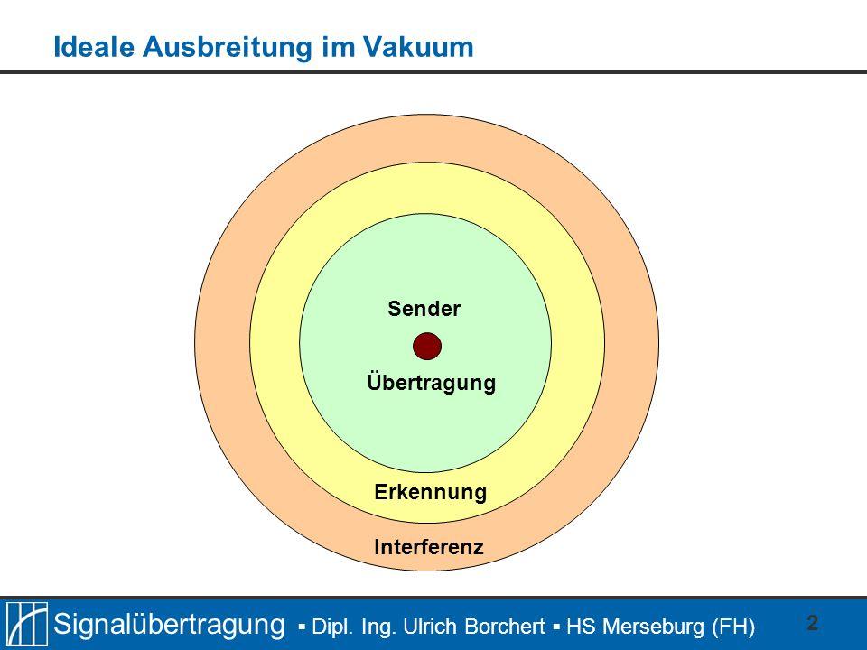 Signalübertragung Dipl. Ing. Ulrich Borchert HS Merseburg (FH) 2 Ideale Ausbreitung im Vakuum Sender Übertragung Erkennung Interferenz