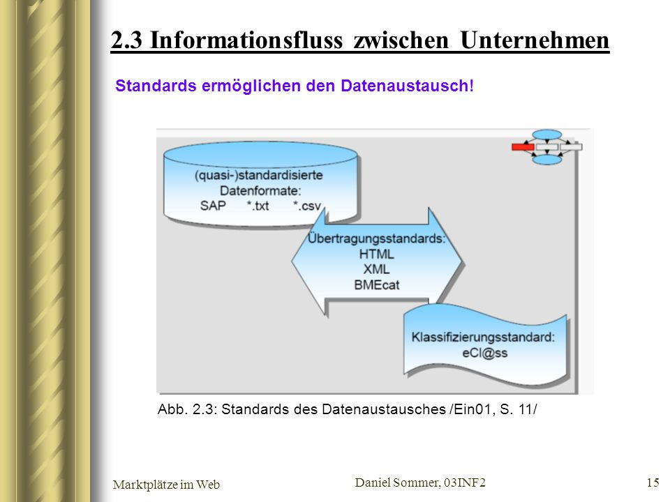 Marktplätze im Web Daniel Sommer, 03INF2 15 2.3 Informationsfluss zwischen Unternehmen Standards ermöglichen den Datenaustausch! Abb. 2.3: Standards d